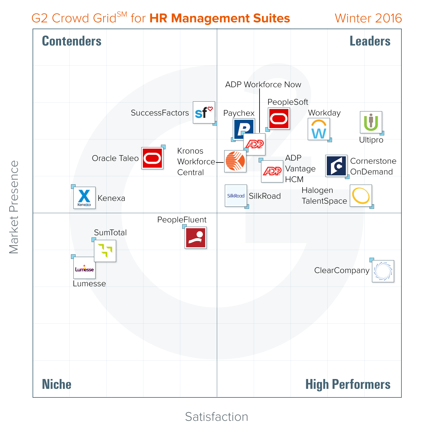 G2 Crowd Grid for HR Management Suites